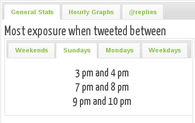 Auch bei Twitter kann Social Timing die Reichweite erhöhen.
