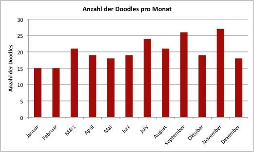 Die Anzahl der Google Doodles je Monat in 2011