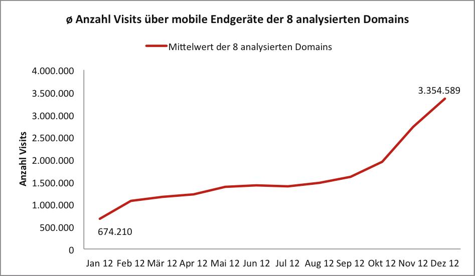 Wachstums des mobilen Traffics