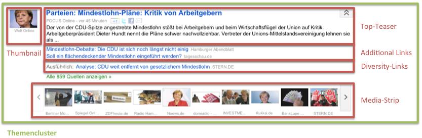 Google News Themencluster Bestandteile