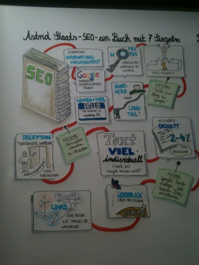 Graphic Recording von Anna Lena