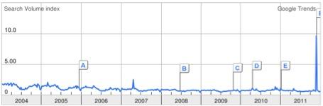 Der Google Trends Verlauf des Keywords: Mark Twain