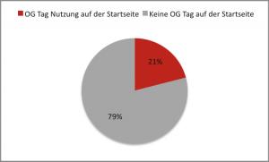 Open Graph Tags - Nutzungverteilung