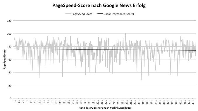 PageSpeedScore nach Google News Erfolg