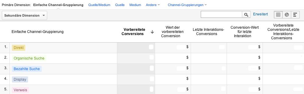 Vorbereitete Conversions in Google Analytics