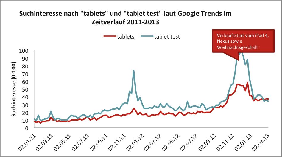 Suchinteresse nach Tablets