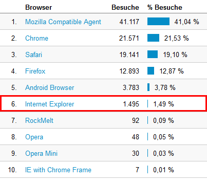 Traffic nach Browsern aufgeschlüsselt
