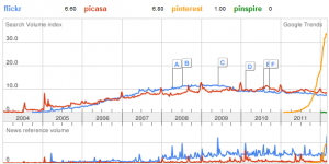 Google Trends zu flickr, picasa, pinterest und pinspire
