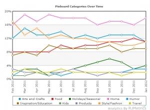 Entwicklung der prozentualen Verteilung von Pinterest Boards nach Kategorien