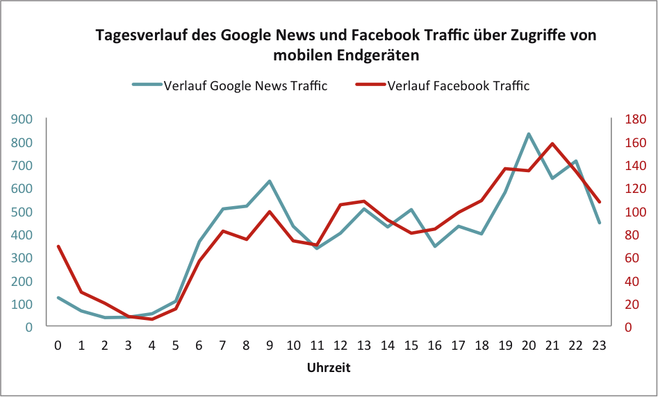Google News und FB Traffic
