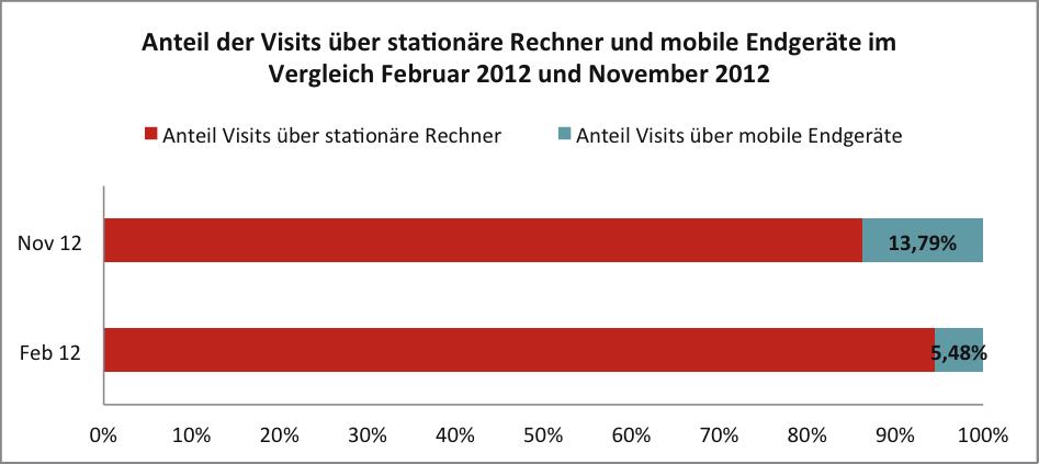 Anteil Visits über mobile Endgeräte