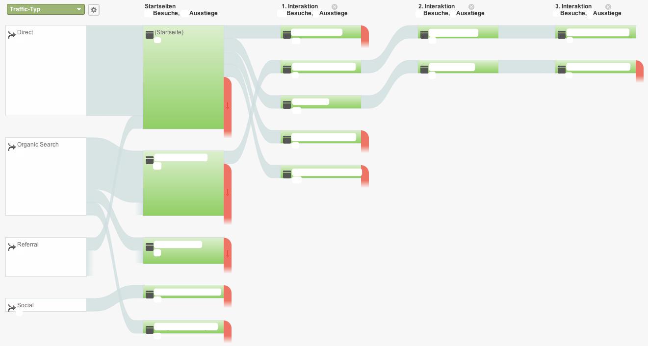 Besucherfluss in Google Analytics