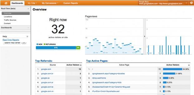 Google Analytics mit Echtzeitfunktion