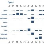 Google News Themen: Sport 2011