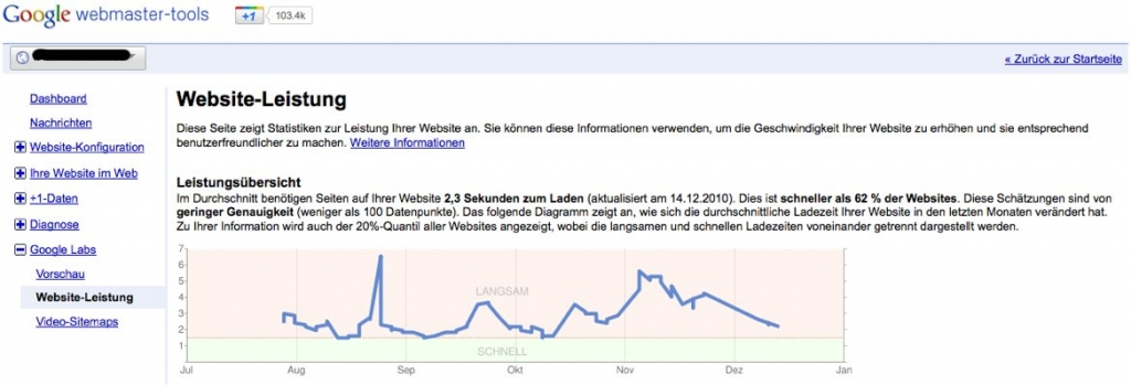 Website Leistung in den Google Webmastertools