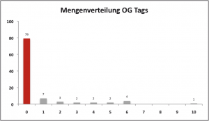 Mengenverteilung Open Graph Tags