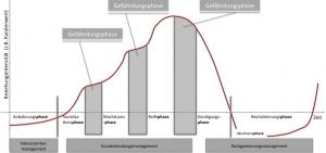 (1) Kundenlebenszyklus als Orientierungsrahmen (Eigene Darstellung; Vgl. Stauss, 2000, S.16)
