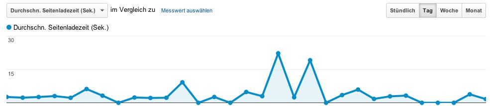 Website-Geschwindigkeit in Google Analytics