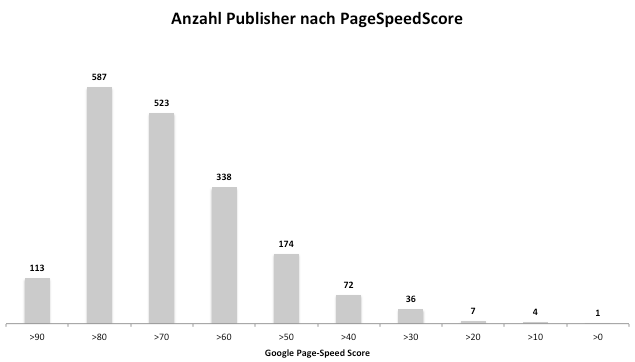 Verteilung der Publisher nach Page Speed Score