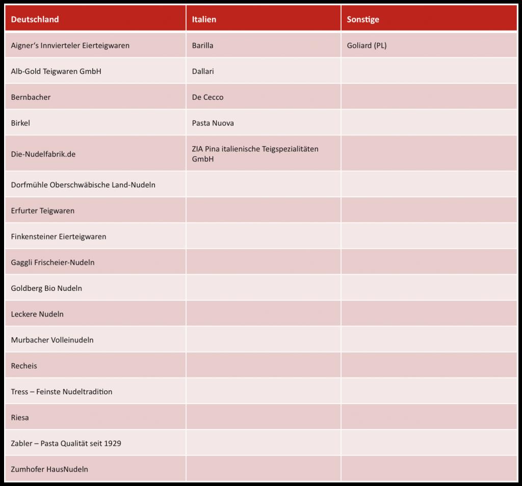 TRG_Nudelproduzenten-Liste