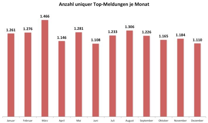 Anzahl unterschiedlicher Meldungen auf Google News je Monat in 2011