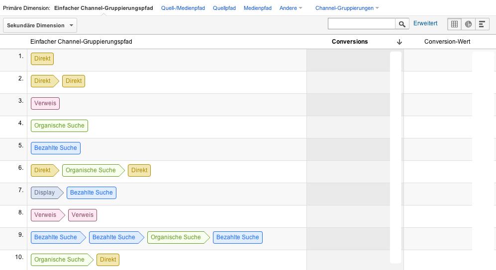 Top Conversion Pfade in Google Analytics