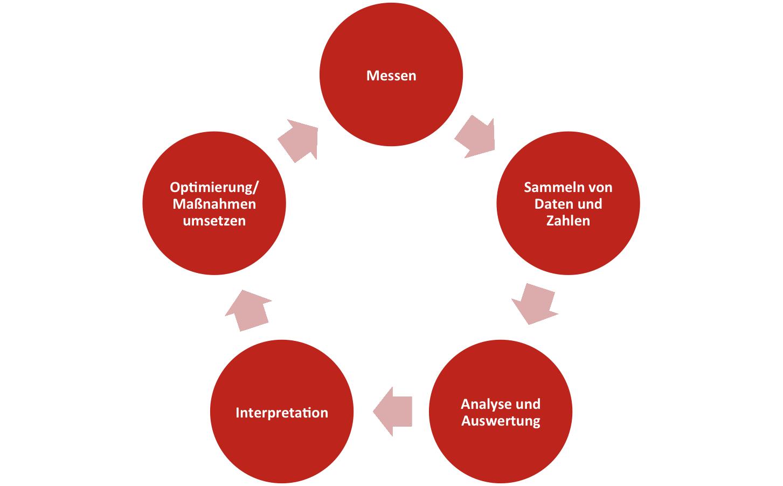 Webanalyse Kreislauf
