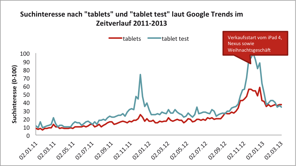 Suchinteresse nach Tablets