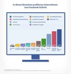 Deutsche Wirtschaft und Unternehmen erfolgreicher dank Facebook