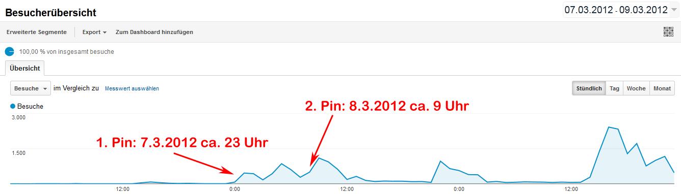 100.000 Besucher in 7 Tagen - Pinterest IS a thing!